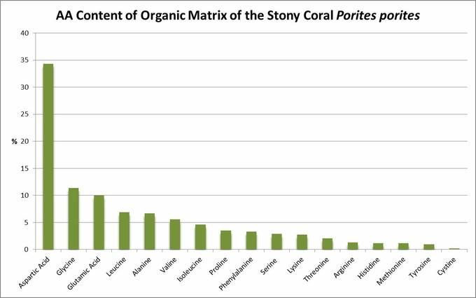 اسید آسپارتیک رایج ترین آمینو اسید در Porites های دریای کارائیب است