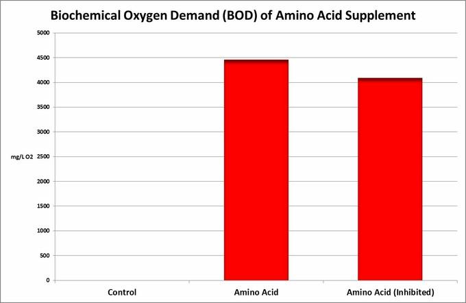 این آزمون نیاز بیوشیمیایی اکسیژن ( BOD ) را نشان می دهد
