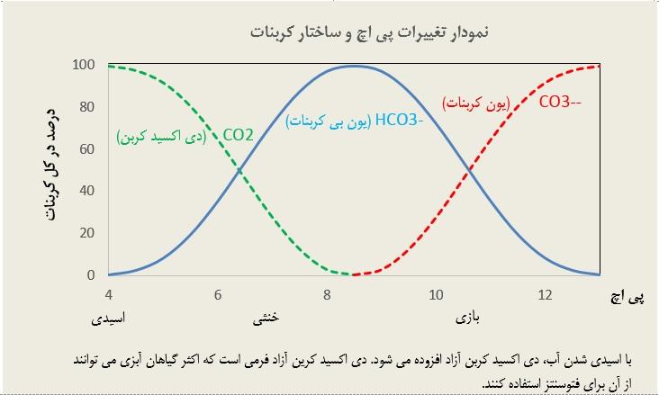 نمودار تغییرات ph و ساختار کربنات