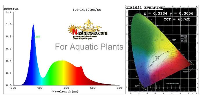 نانو ال ای دی گیاهی A019-C سانرایز