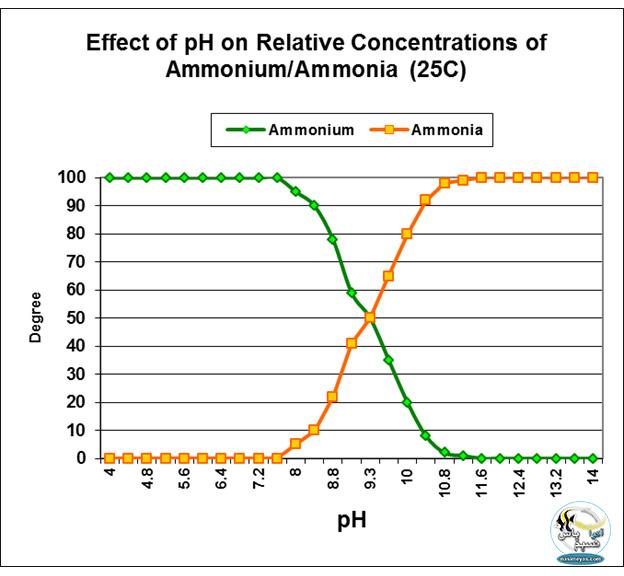 اثرات تقریبی pH در تبدیل یون آمونیوم به گاز آمونیاک